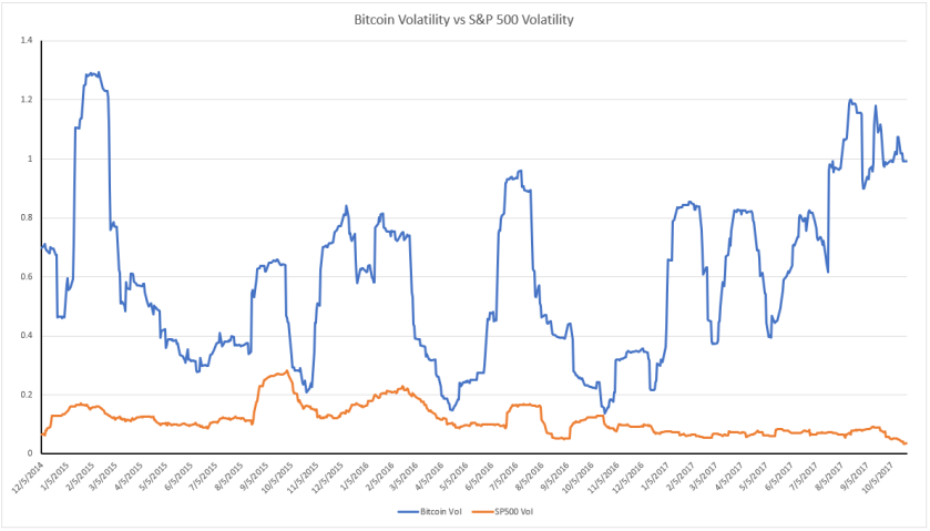 Bitcoin v SP500